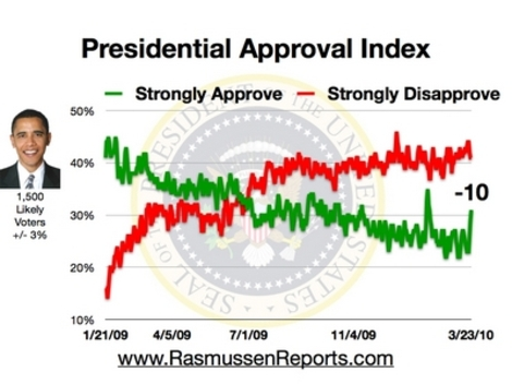 Obama_approval_index_march_23_2010