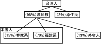 350pxrepublic_of_china_taiwan_demog